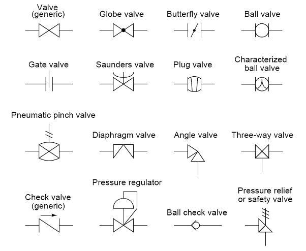 control valve symbol. Black Bedroom Furniture Sets. Home Design Ideas